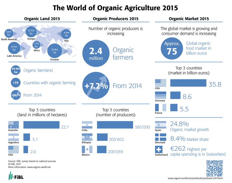world_organic_agriculture